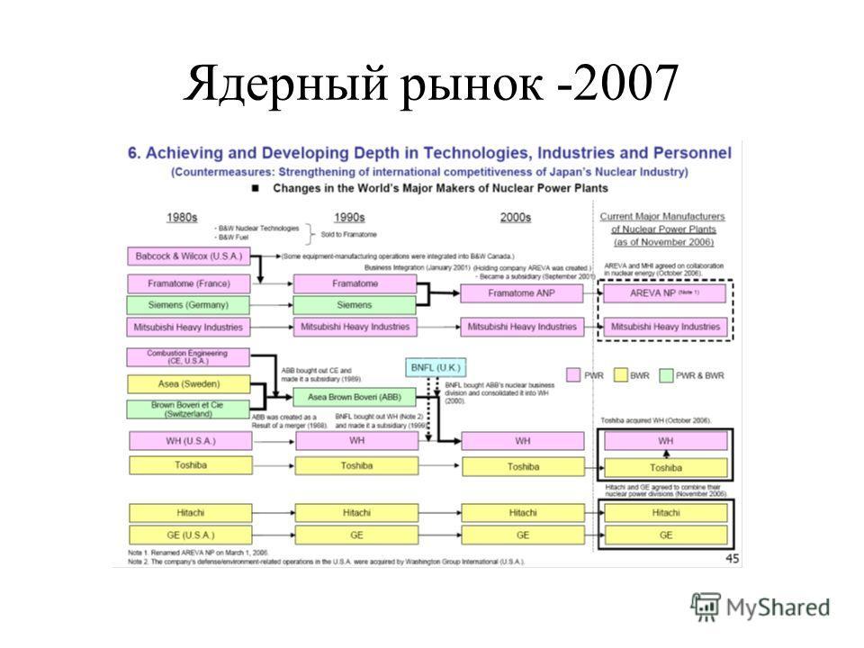 Ядерный рынок -2007