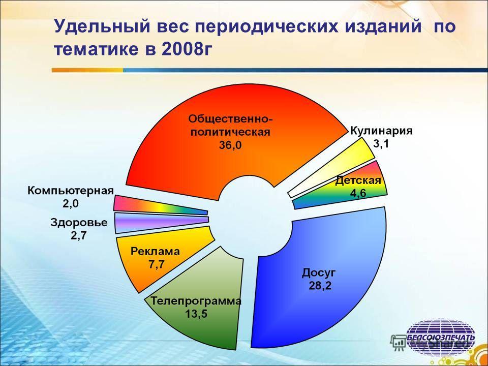 Удельный вес периодических изданий по тематике в 2008г
