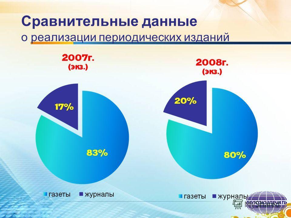 Сравнительные данные о реализации периодических изданий