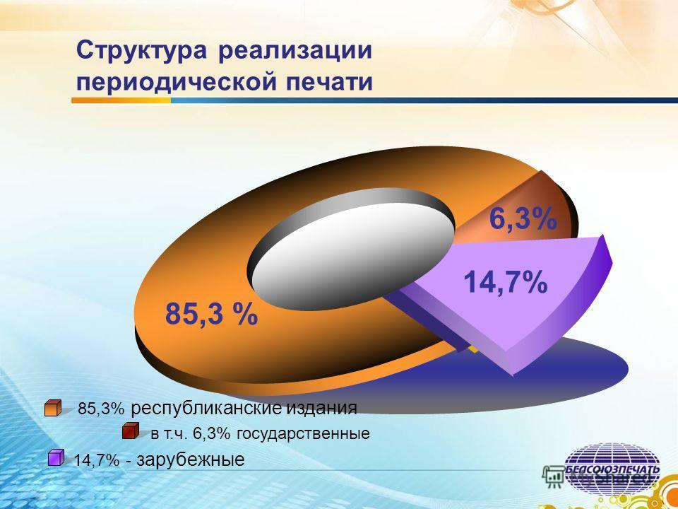 Структура реализации периодической печати 6,3% 85,3 % 14,7% 85,3% республиканские издания в т.ч. 6,3% государственные 14,7% - зарубежные