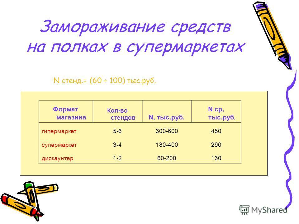 Замораживание средств на полках в супермаркетах N стенд.= (60 ÷ 100) тыс.руб. Формат магазина Кол-во стендов N, тыс.руб. N ср, тыс.руб. гипермаркет5-6300-600450 супермаркет3-4180-400290 дискаунтер1-260-200130