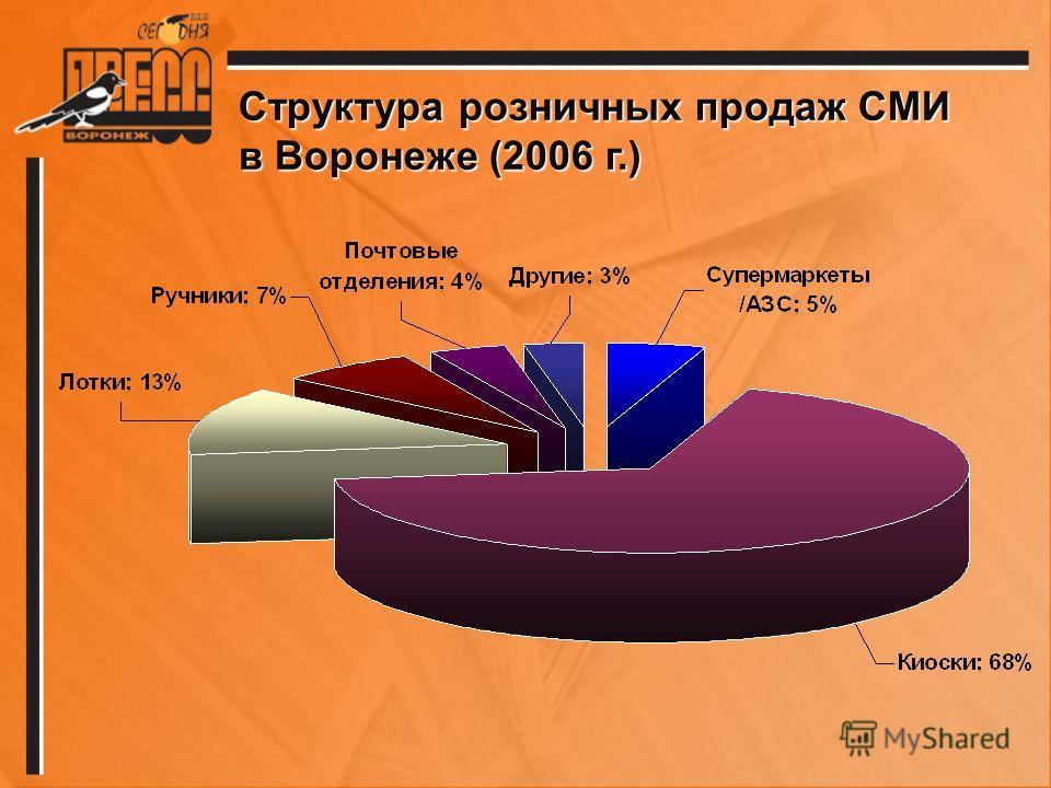 Структура розничных продаж СМИ в Воронеже (2006 г.)