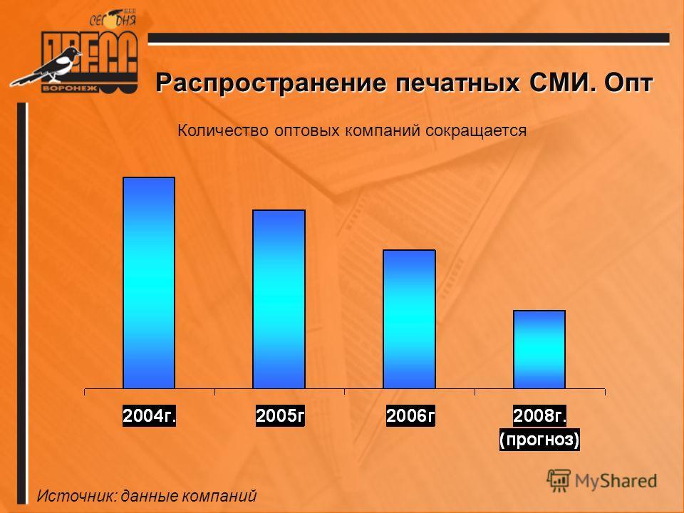 Распространение печатных СМИ. Опт Количество оптовых компаний сокращается Источник: данные компаний
