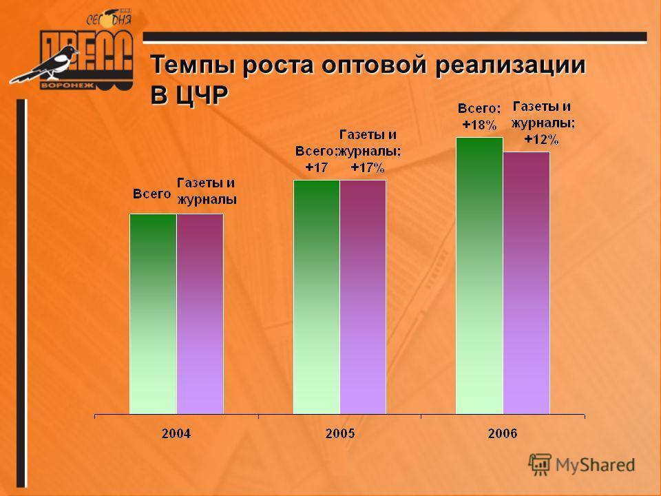 Темпы роста оптовой реализации В ЦЧР