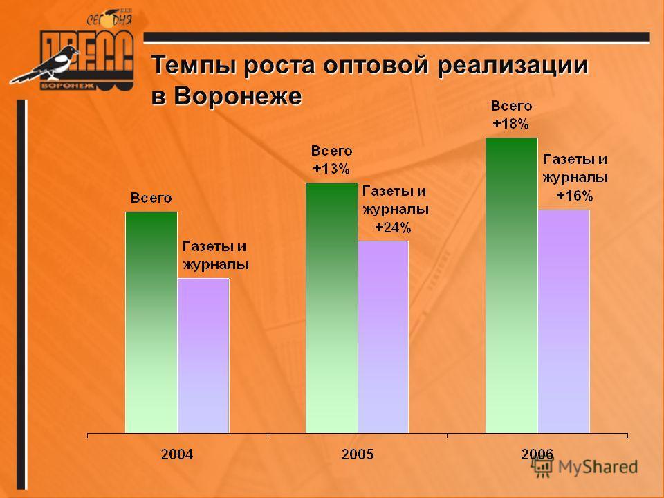 Темпы роста оптовой реализации в Воронеже