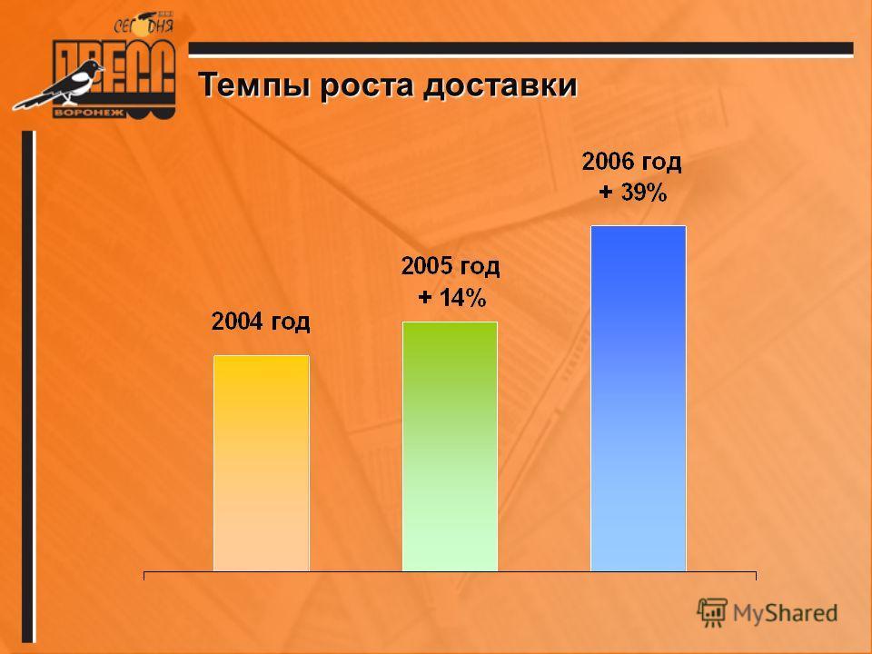 Темпы роста доставки