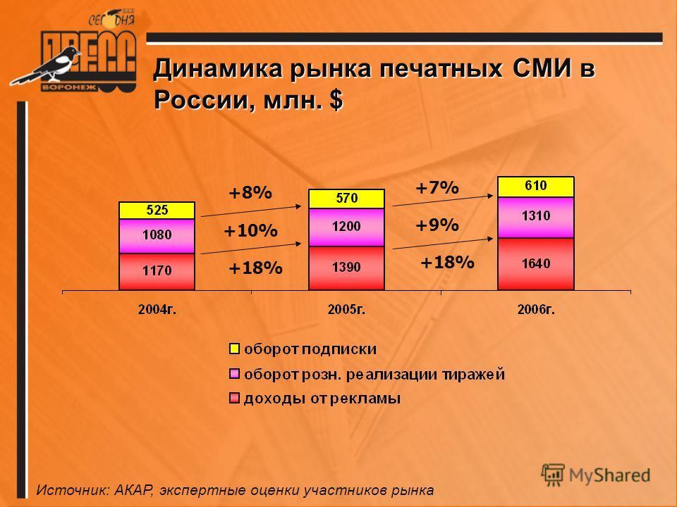 Динамика рынка печатных СМИ в России, млн. $ +8% +10% +18% +7%+7% +9%+9% Источник: АКАР, экспертные оценки участников рынка