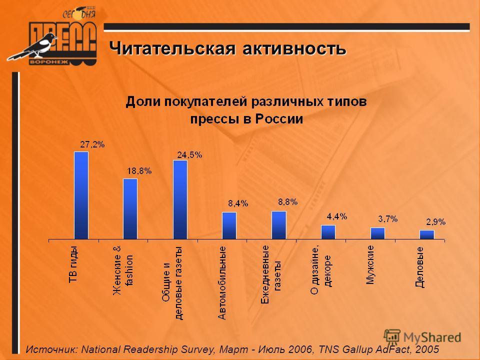 Читательская активность Источник: National Readership Survey, Март - Июль 2006, TNS Gallup AdFact, 2005