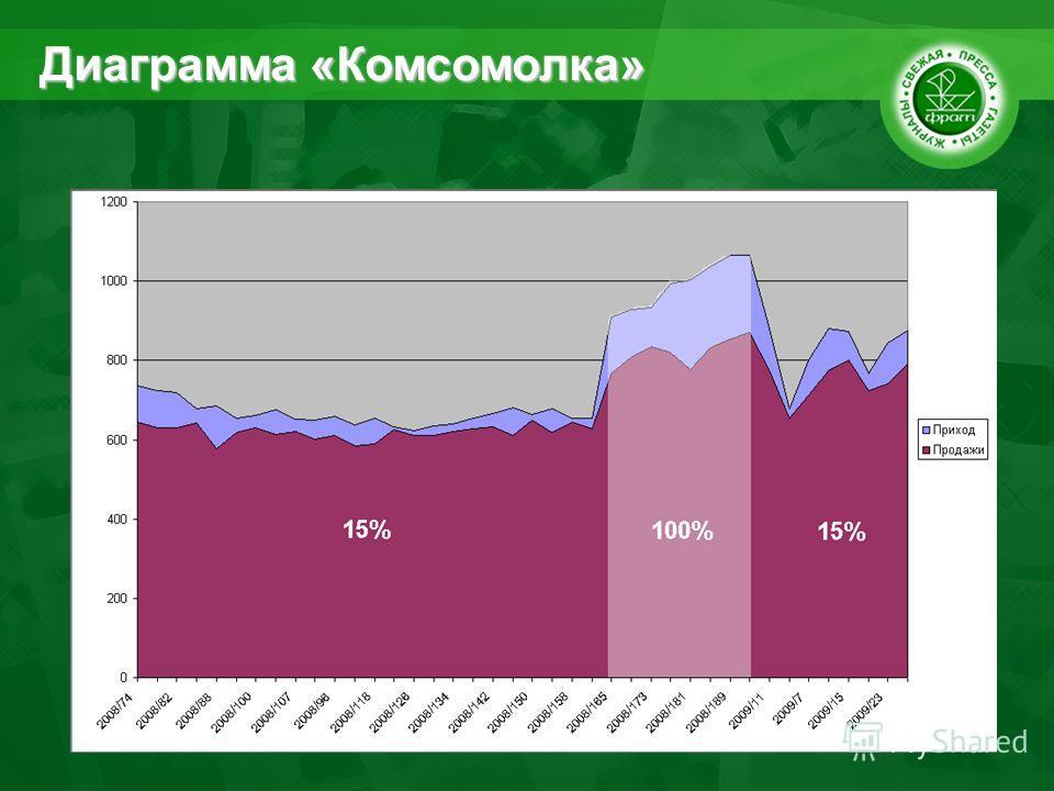 Диаграмма «Комсомолка»