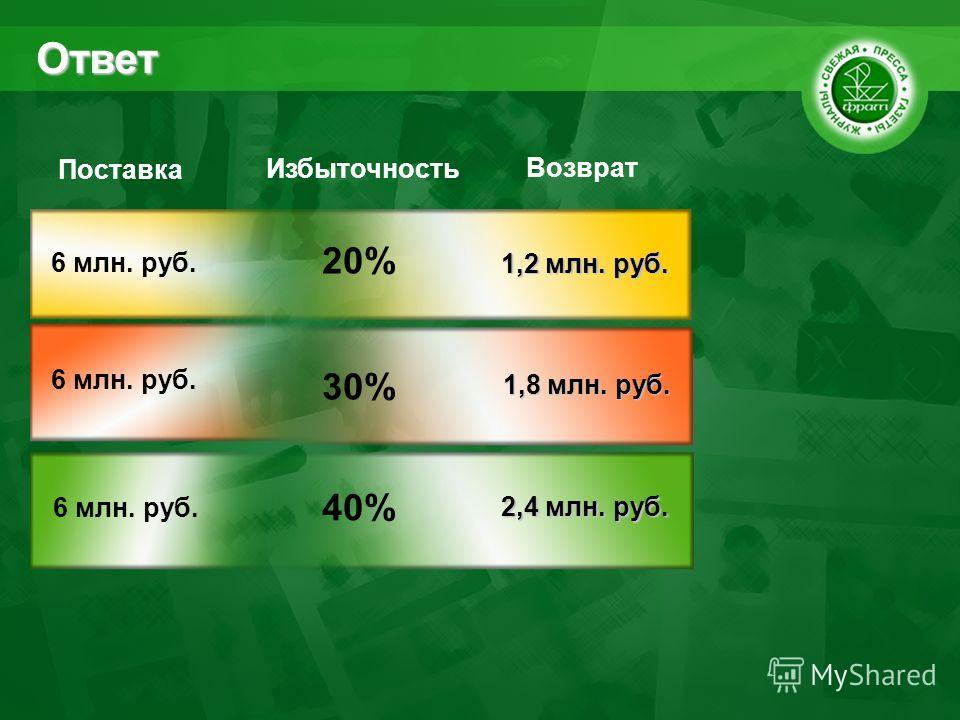 Ответ Поставка Возврат 1,2 млн. руб. 6 млн. руб. 20% Избыточность 1,8 млн. руб. 6 млн. руб. 30% 2,4 млн. руб. 6 млн. руб. 40%