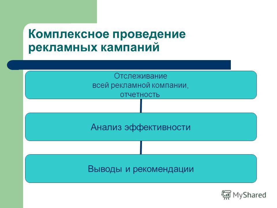 Комплексное проведение рекламных кампаний Отслеживание всей рекламной компании, отчетность Анализ эффективности Выводы и рекомендации