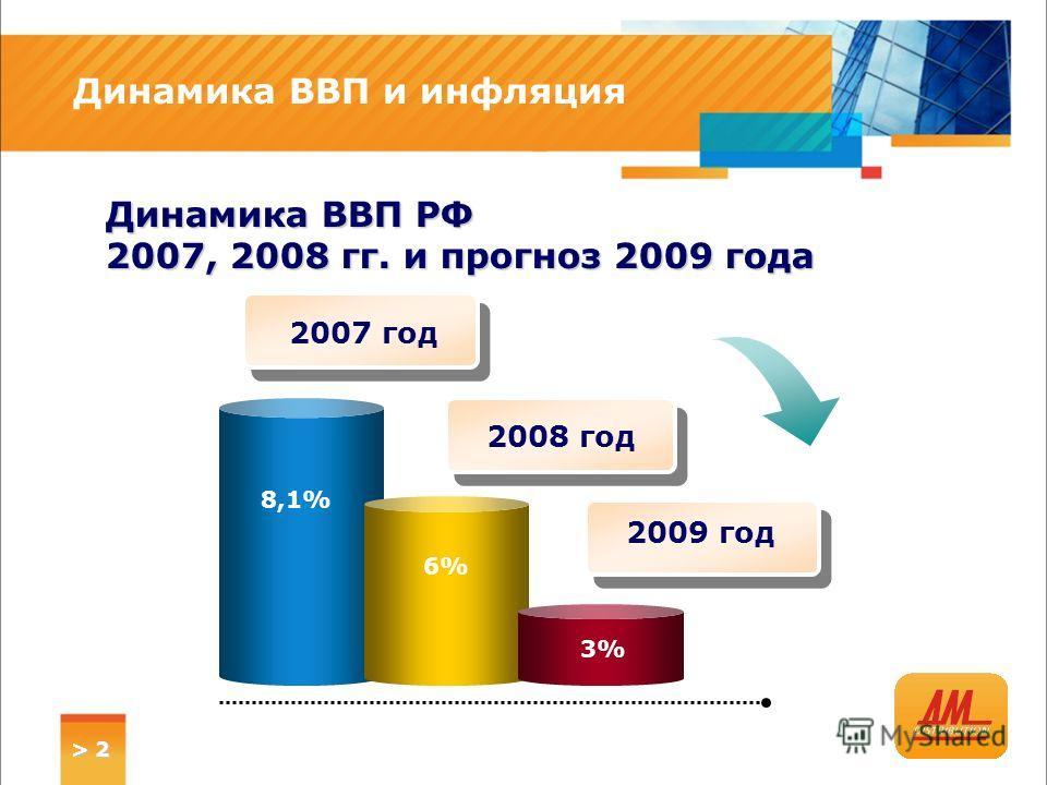 Динамика ВВП и инфляция 2007 год 8,1% 6% 3% Динамика ВВП РФ 2007, 2008 гг. и прогноз 2009 года 2008 год 2009 год > 2