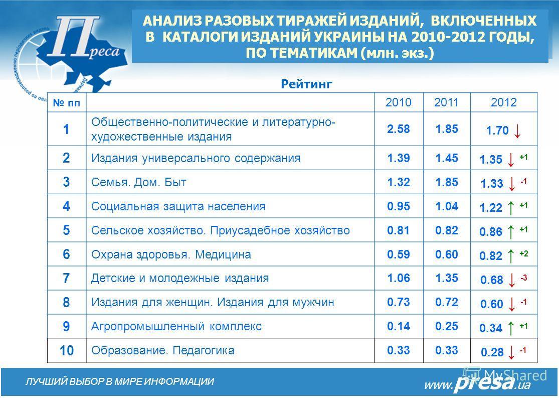 АНАЛИЗ ИЗДАНИЙ, ВКЛЮЧЕННЫХ В КАТАЛОГИ ИЗДАНИЙ УКРАИНЫ НА 2009-2013 ГОДА, ПО НАИБОЛЕЕ ПОПУЛЯРНЫМ ТЕМАТИКАМ (количество индексов) www. presa.ua ЛУЧШИЙ ВЫБОР В МИРЕ ИНФОРМАЦИИ
