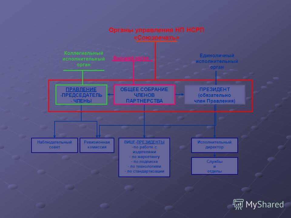 ОБЩЕЕ СОБРАНИЕ ЧЛЕНОВ ПАРТНЕРСТВА ПРАВЛЕНИЕ -ПРЕДСЕДАТЕЛЬ - ЧЛЕНЫ ПРЕЗИДЕНТ (обязательно член Правления) Наблюдательный совет Ревизионная комиссия ВИЦЕ-ПРЕЗИДЕНТЫ -по работе с издателями - по маркетингу - по подписке - по технологиям - по стандартиза