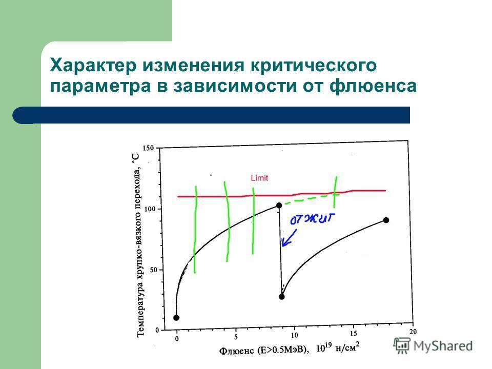 Характер изменения критического параметра в зависимости от флюенса