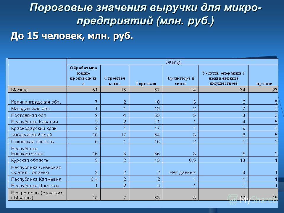 Пороговые значения выручки для микро- предприятий (млн. руб.) До 15 человек, млн. руб.