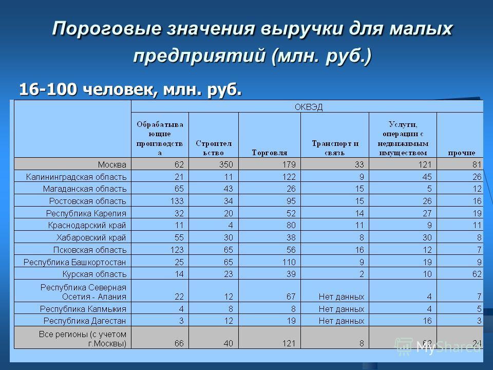Пороговые значения выручки для малых предприятий (млн. руб.) 16-100 человек, млн. руб.