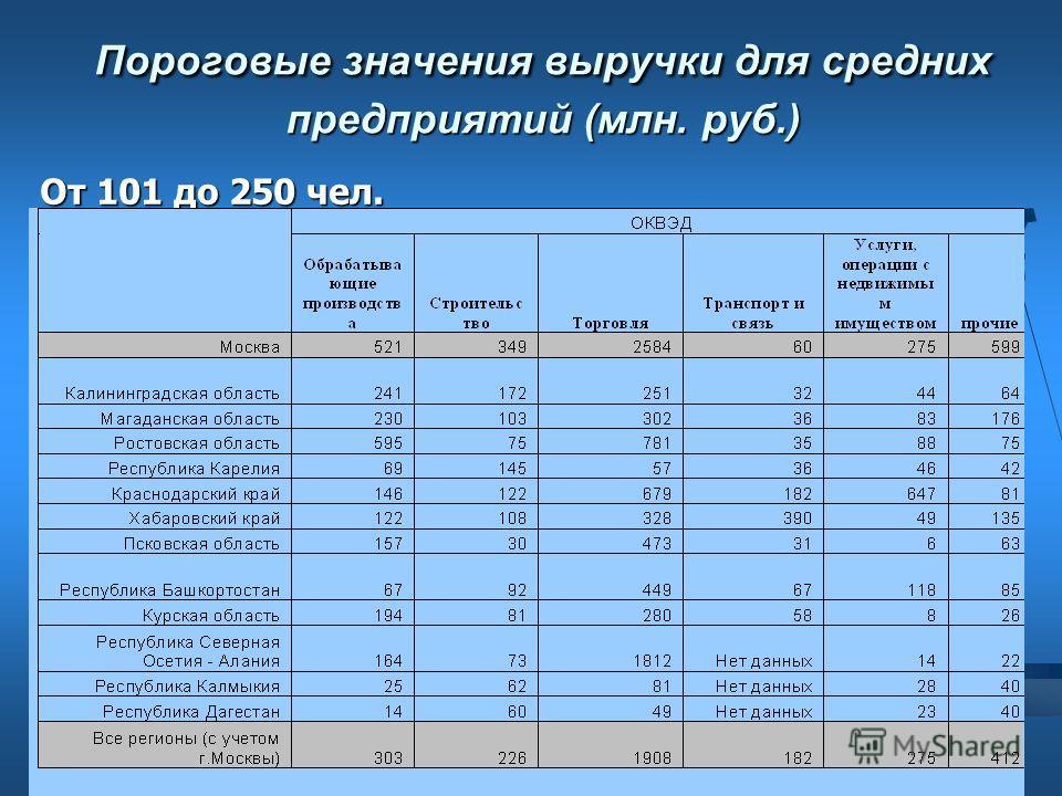 Пороговые значения выручки для средних предприятий (млн. руб.) От 101 до 250 чел.