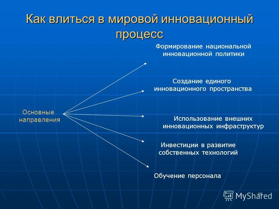 15 Как влиться в мировой инновационный процесс Основные направления Инвестиции в развитие собственных технологий Создание единого инновационного пространства Использование внешних инновационных инфраструктур Формирование национальной инновационной по