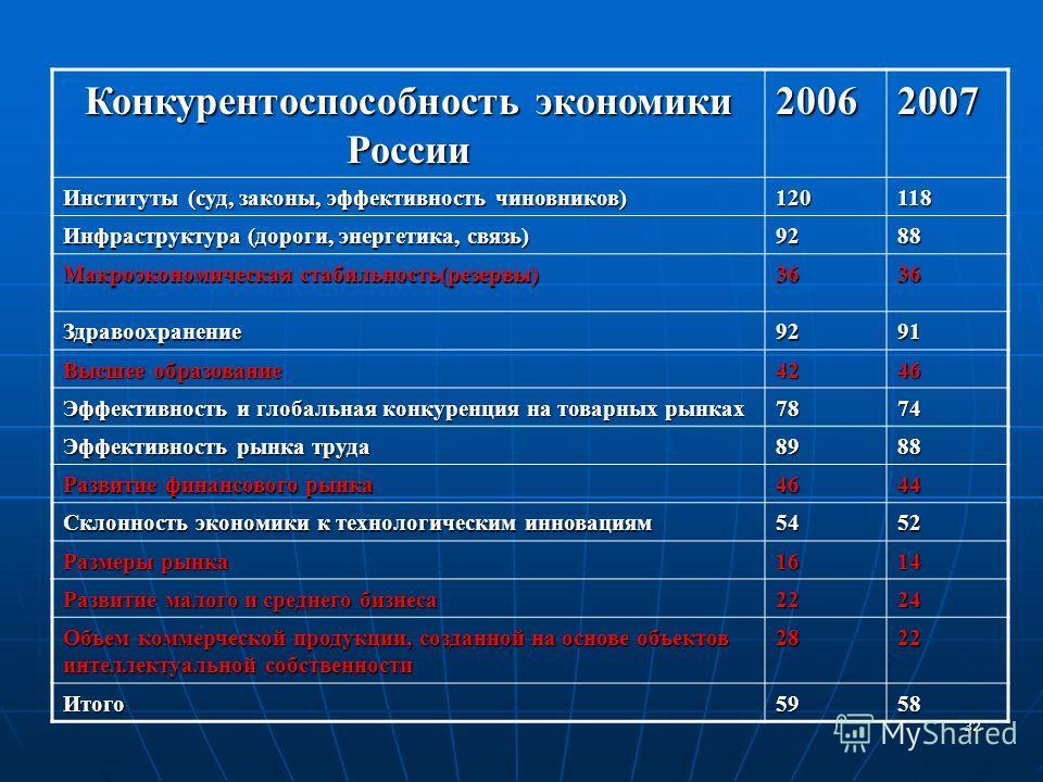32 Конкурентоспособность экономики России 20062007 Институты (суд, законы, эффективность чиновников) 120118 Инфраструктура (дороги, энергетика, связь) 9288 Макроэкономическая стабильность(резервы) 3636 Здравоохранение9291 Высшее образование 4246 Эффе