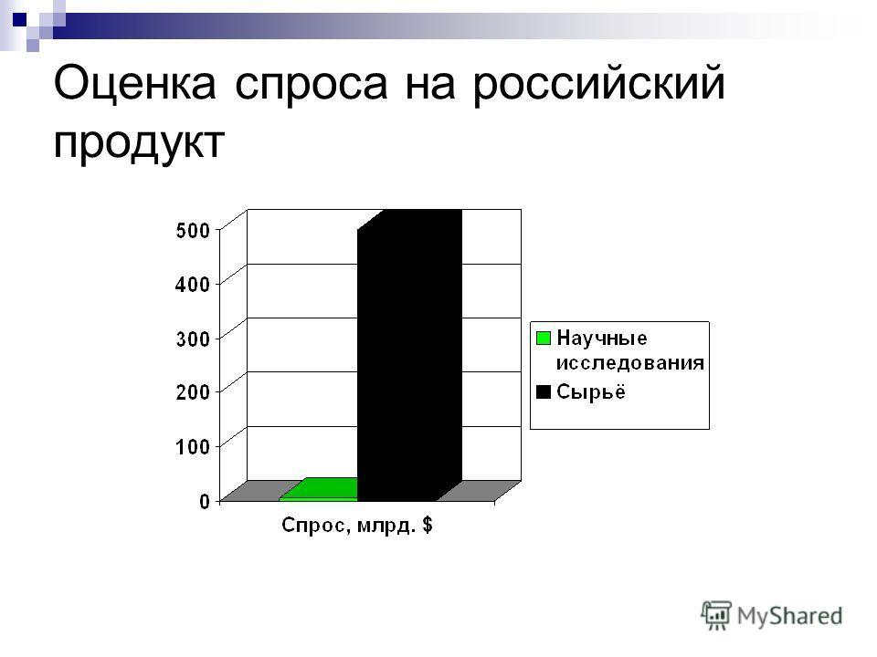 Оценка спроса на российский продукт