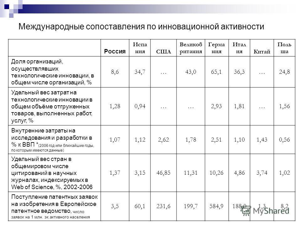 Международные сопоставления по инновационной активности Россия Испа нияСША Великоб ритания Герма ния Итал ияКитай Поль ша Доля организаций, осуществлявших технологические инновации, в общем числе организаций, % 8,634,7…43,065,136,3…24,8 Удельный вес