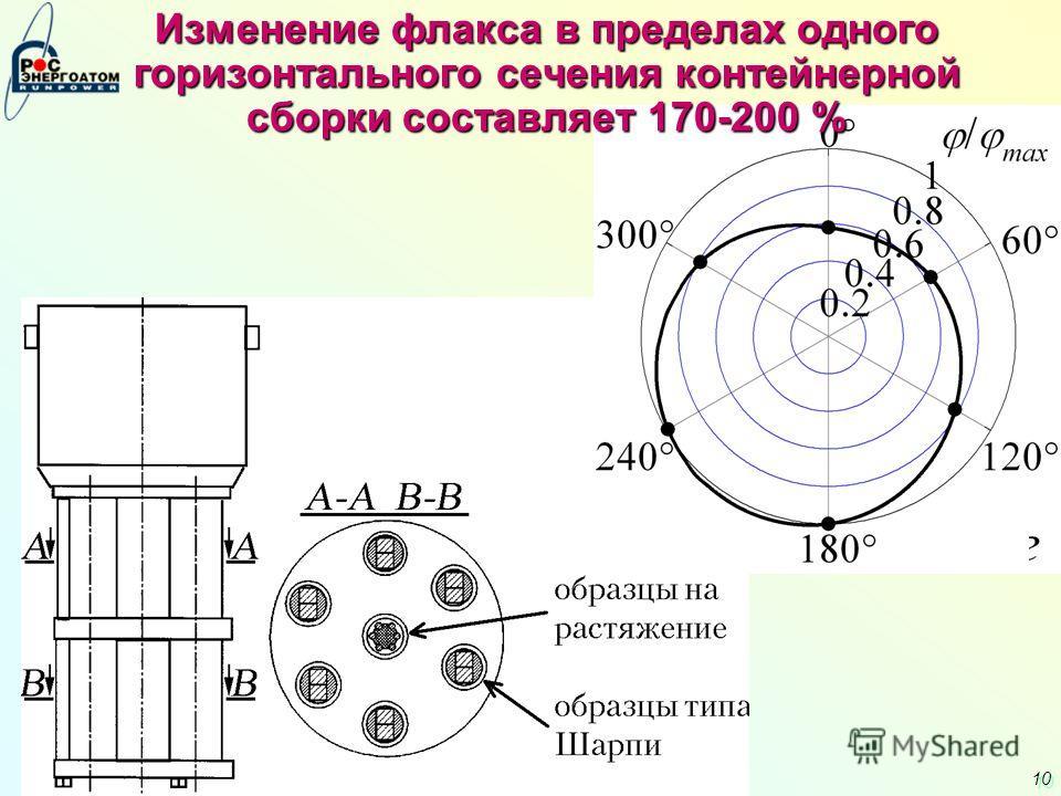10 Изменение флакса в пределах одного горизонтального сечения контейнерной сборки составляет 170-200 %
