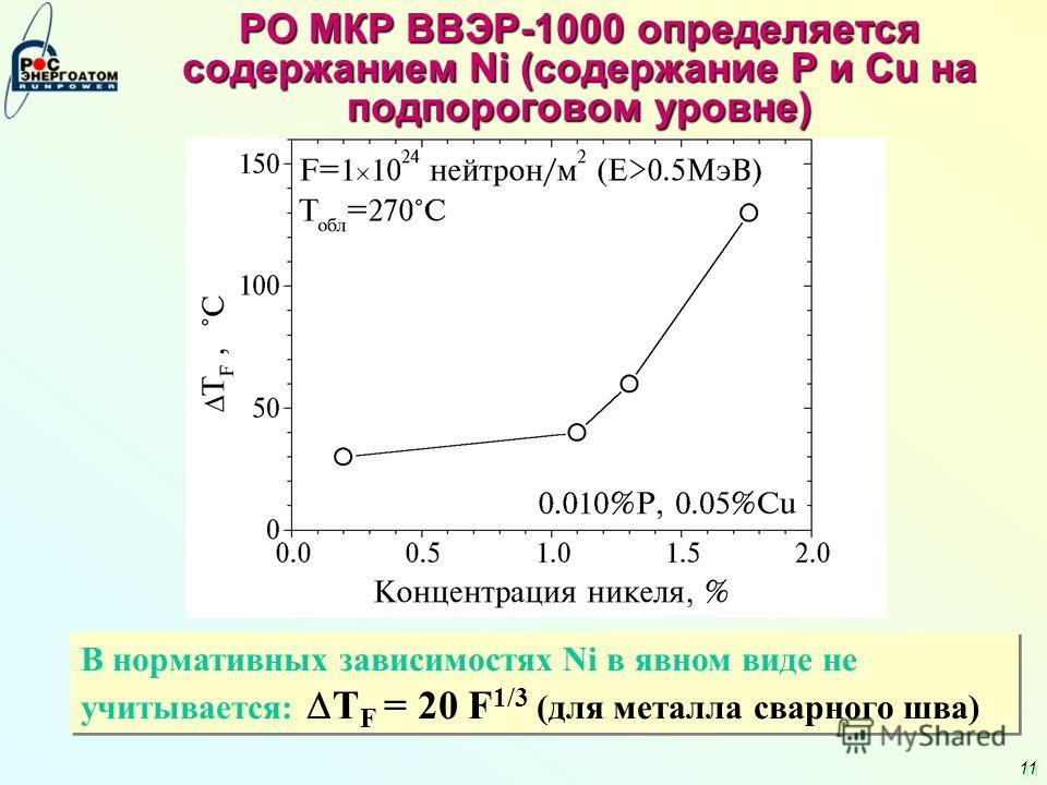 11 РО МКР ВВЭР-1000 определяется содержанием Ni (содержание P и Cu на подпороговом уровне) В нормативных зависимостях Ni в явном виде не учитывается: T F = 20 F 1/3 (для металла сварного шва)