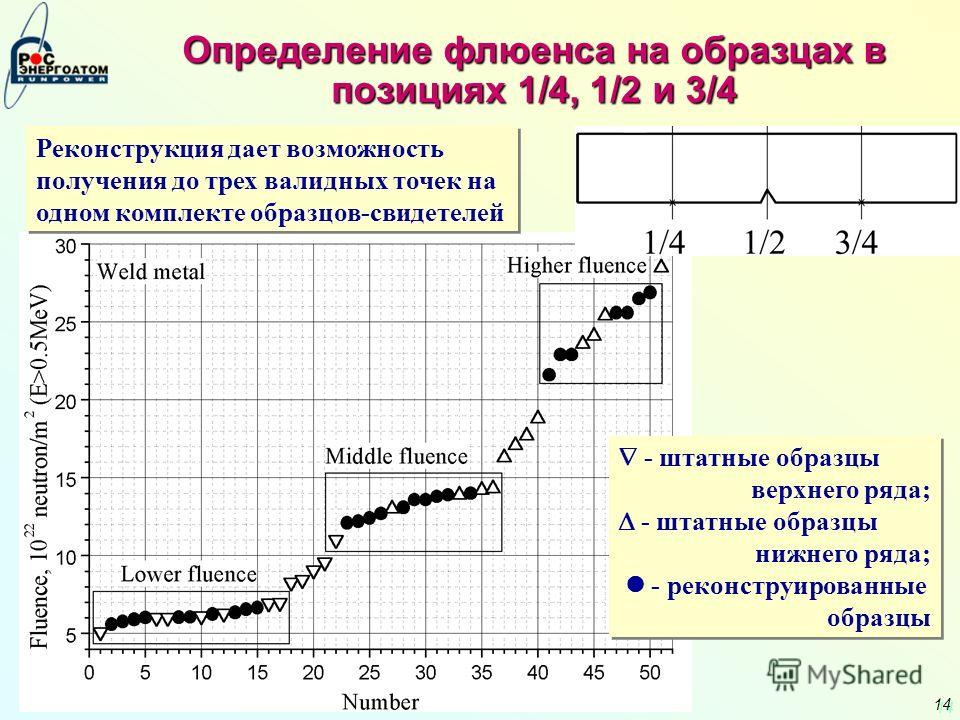 14 Определение флюенса на образцах в позициях 1/4, 1/2 и 3/4 - штатные образцы верхнего ряда; - штатные образцы нижнего ряда; - реконструированные образцы - штатные образцы верхнего ряда; - штатные образцы нижнего ряда; - реконструированные образцы Р
