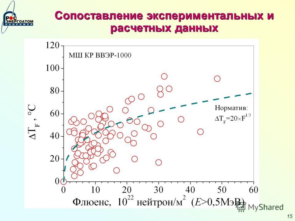 15 Сопоставление экспериментальных и расчетных данных