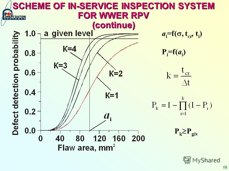 19 SCHEME OF IN-SERVICE INSPECTION SYSTEM FOR WWER RPV (continue) a i =f(, t cr, t i ) P i =f(a i ) P k P giv
