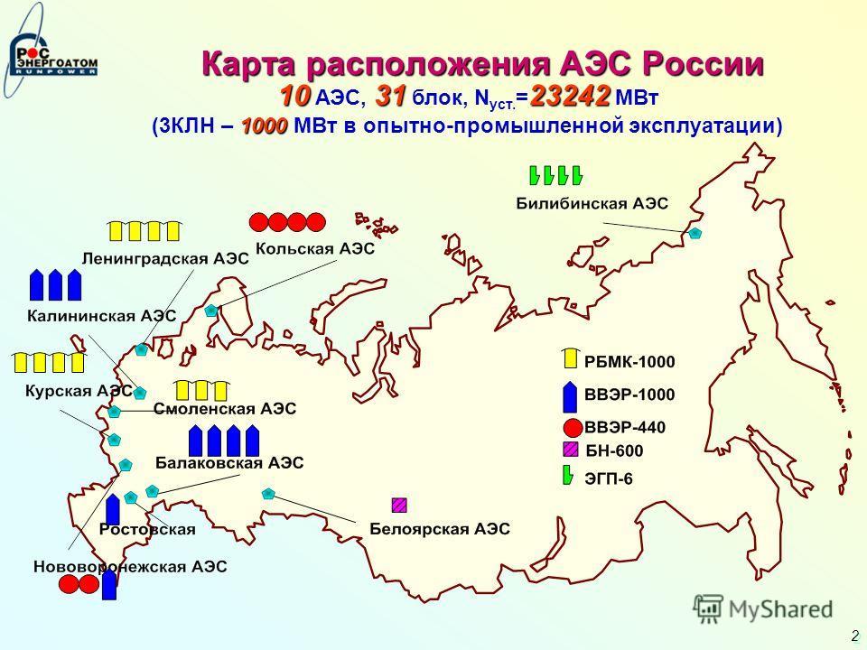 2 2 Карта расположения АЭС России 103123242 1000 10 АЭС, 31 блок, N уст. = 23242 МВт (3КЛН – 1000 МВт в опытно-промышленной эксплуатации)