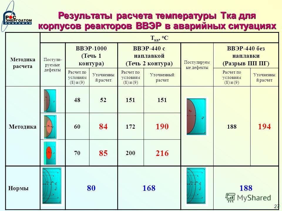 27 Результаты расчета температуры Тка для корпусов реакторов ВВЭР в аварийных ситуациях Методика расчета Т ка, о С Постули- руемые дефекты ВВЭР-1000 (Течь 1 контура) ВВЭР-440 с наплавкой (Течь 2 контура) Постулируем ые дефекты ВВЭР-440 без наплавки (