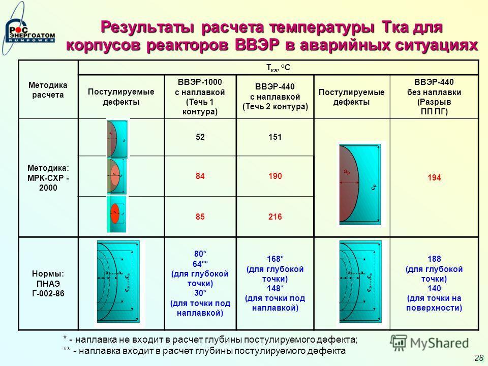 28 Результаты расчета температуры Тка для корпусов реакторов ВВЭР в аварийных ситуациях Методика расчета Т ка, о С Постулируемые дефекты ВВЭР-1000 с наплавкой (Течь 1 контура) ВВЭР-440 с наплавкой (Течь 2 контура) Постулируемые дефекты ВВЭР-440 без н