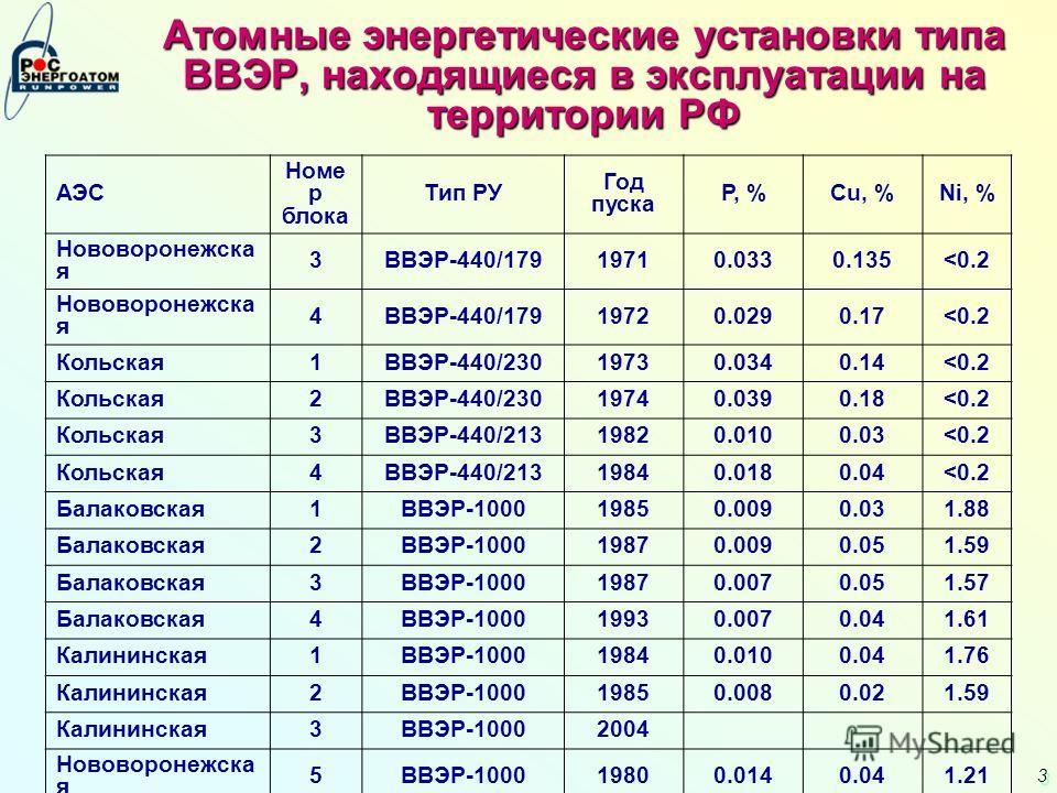 3 3 Атомные энергетические установки типа ВВЭР, находящиеся в эксплуатации на территории РФ АЭС Номе р блока Тип РУ Год пуска P, %Cu, %Ni, % Нововоронежска я 3ВВЭР-440/17919710.0330.135