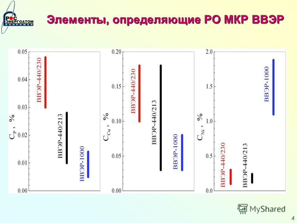 4 4 Элементы, определяющие РО МКР ВВЭР