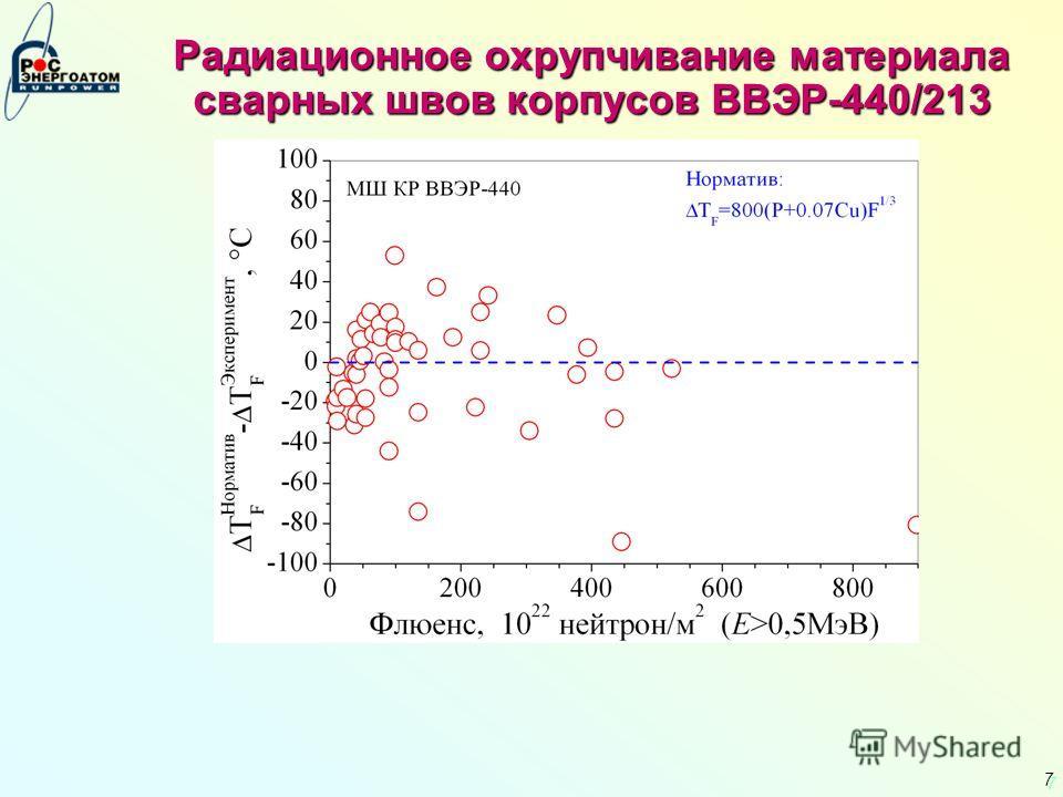 7 7 Радиационное охрупчивание материала сварных швов корпусов ВВЭР-440/213