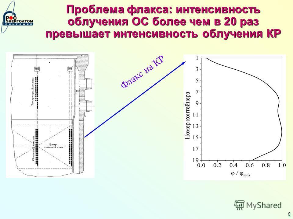8 8 Проблема флакса: интенсивность облучения ОС более чем в 20 раз превышает интенсивность облучения КР Флакс на КР