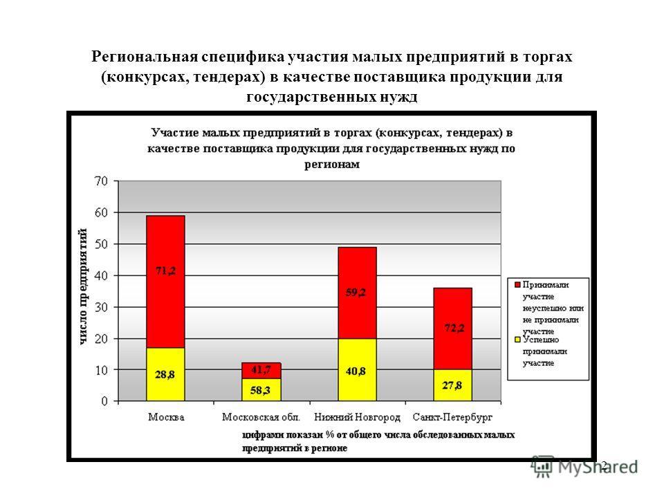 2 Региональная специфика участия малых предприятий в торгах (конкурсах, тендерах) в качестве поставщика продукции для государственных нужд