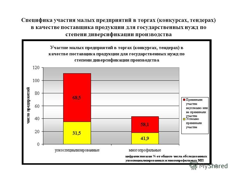 4 Специфика участия малых предприятий в торгах (конкурсах, тендерах) в качестве поставщика продукции для государственных нужд по степени диверсификации производства