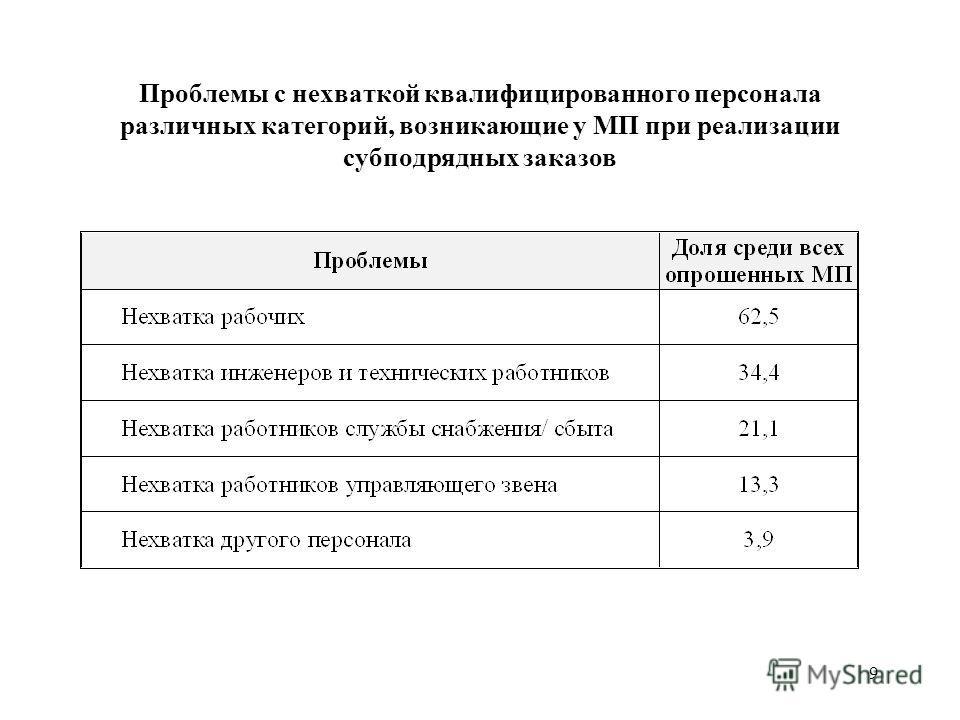 9 Проблемы с нехваткой квалифицированного персонала различных категорий, возникающие у МП при реализации субподрядных заказов