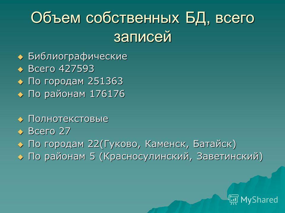 Объем собственных БД, всего записей Библиографические Библиографические Всего 427593 Всего 427593 По городам 251363 По городам 251363 По районам 176176 По районам 176176 Полнотекстовые Полнотекстовые Всего 27 Всего 27 По городам 22(Гуково, Каменск, Б