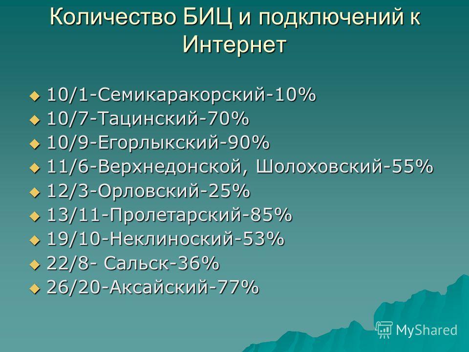Количество БИЦ и подключений к Интернет 10/1-Семикаракорский-10% 10/1-Семикаракорский-10% 10/7-Тацинский-70% 10/7-Тацинский-70% 10/9-Егорлыкский-90% 10/9-Егорлыкский-90% 11/6-Верхнедонской, Шолоховский-55% 11/6-Верхнедонской, Шолоховский-55% 12/3-Орл