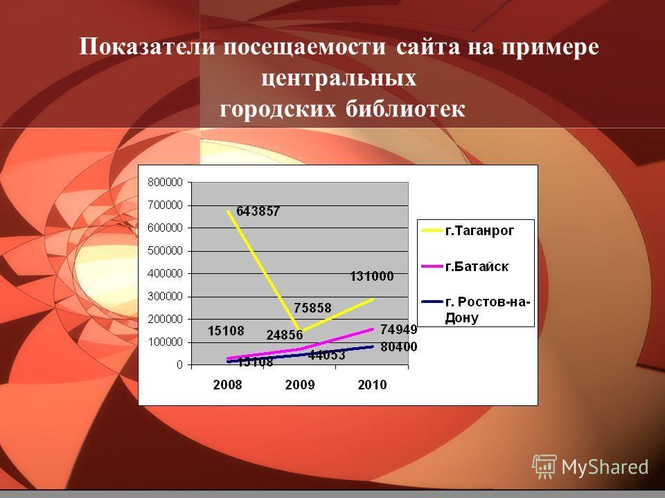 Показатели посещаемости сайта на примере центральных городских библиотек