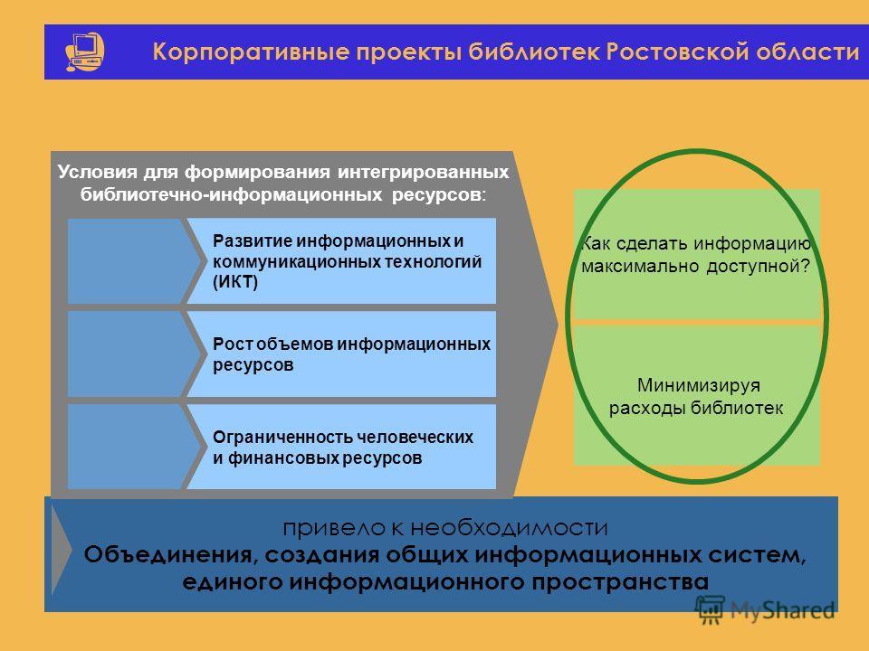 Корпоративные проекты библиотек Ростовской области Как сделать информацию максимально доступной? Минимизируя расходы библиотек привело к необходимости Объединения, создания общих информационных систем, единого информационного пространства Развитие ин
