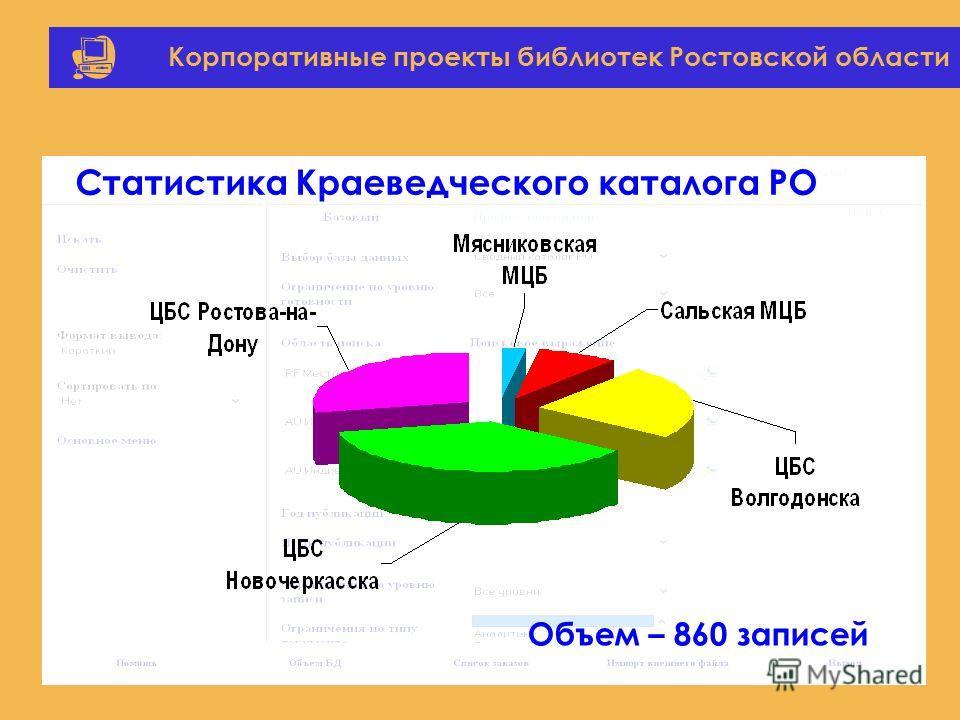 Корпоративные проекты библиотек Ростовской области Объем – 860 записей Статистика Краеведческого каталога РО