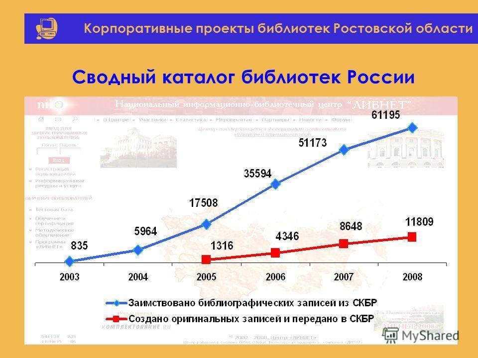 Корпоративные проекты библиотек Ростовской области Сводный каталог библиотек России
