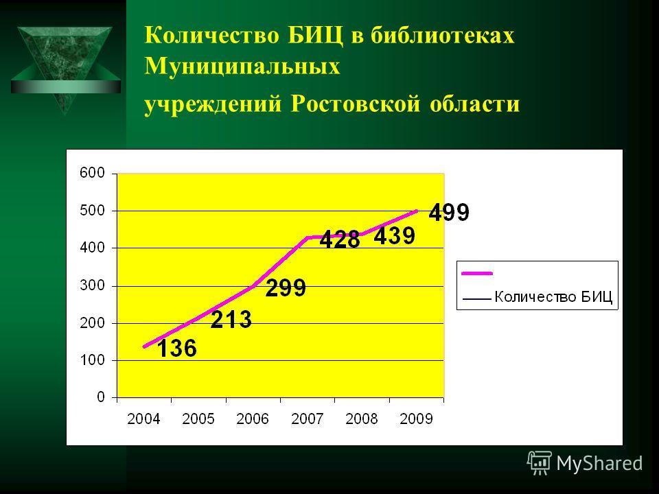 Количество БИЦ в библиотеках Муниципальных учреждений Ростовской области