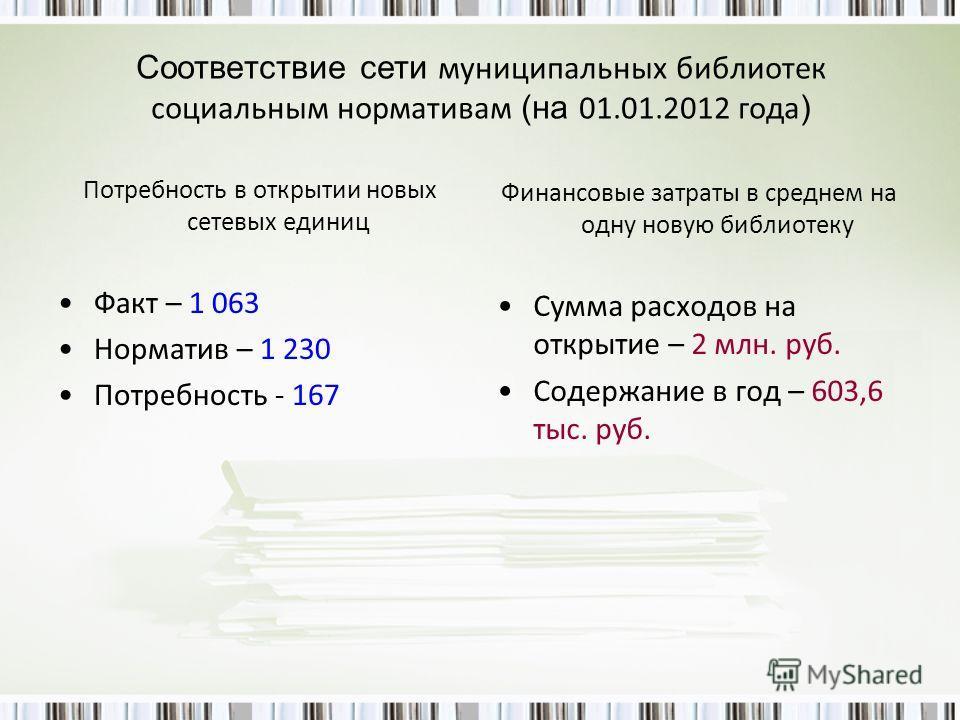 Соответствие сети муниципальных библиотек социальным нормативам (на 01.01.2012 года ) Потребность в открытии новых сетевых единиц Факт – 1 063 Норматив – 1 230 Потребность - 167 Финансовые затраты в среднем на одну новую библиотеку Сумма расходов на