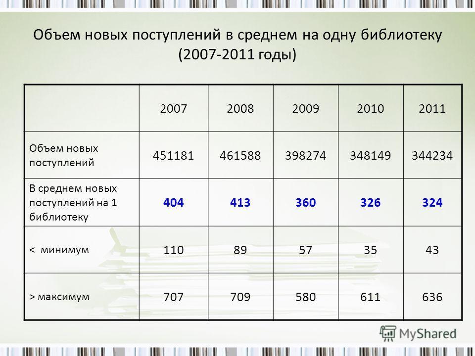 Объем новых поступлений в среднем на одну библиотеку (2007-2011 годы) 20072008200920102011 Объем новых поступлений 451181461588398274348149344234 В среднем новых поступлений на 1 библиотеку 404413360326324 < минимум 11089573543 > максимум 70770958061